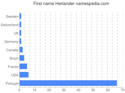 Given name Herlander