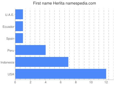 Given name Herlita