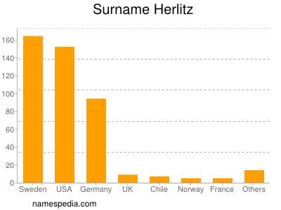Surname Herlitz