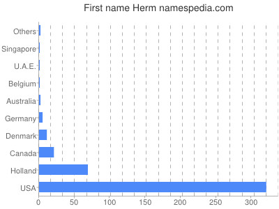 Given name Herm