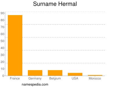 Surname Hermal