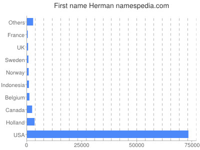 Given name Herman