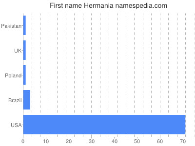 Given name Hermania