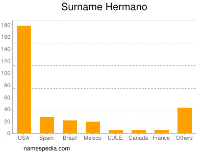 Surname Hermano
