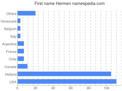 Given name Hermen
