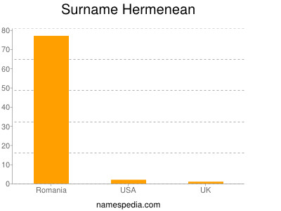 Surname Hermenean
