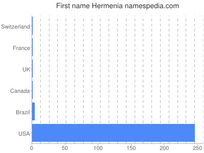 Given name Hermenia