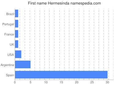Given name Hermesinda