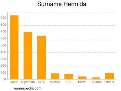 Surname Hermida