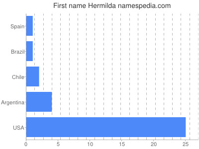 Given name Hermilda