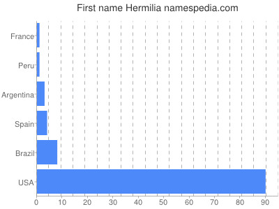Given name Hermilia