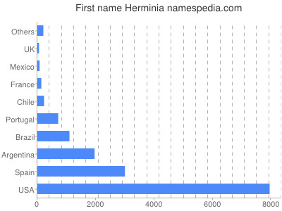 Given name Herminia