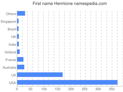 Given name Hermione