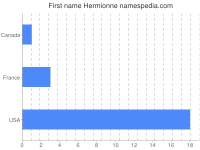 Given name Hermionne