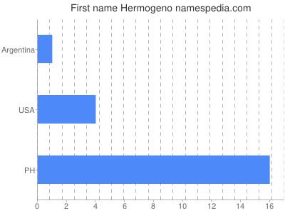 Given name Hermogeno
