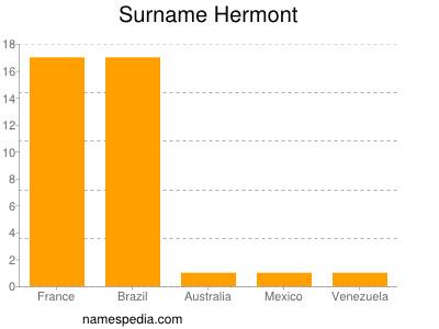 Surname Hermont