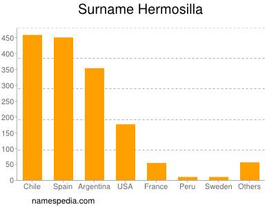 Surname Hermosilla