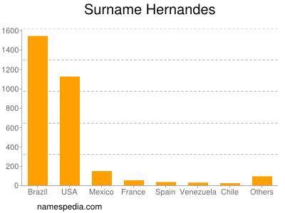Surname Hernandes