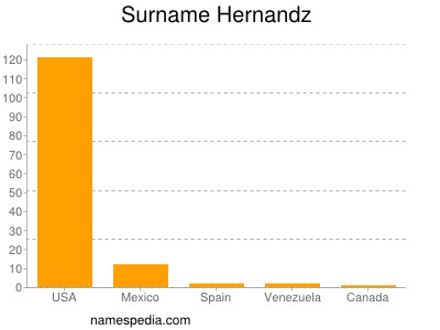 Surname Hernandz