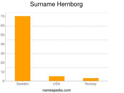 Surname Hernborg