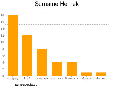 Surname Hernek