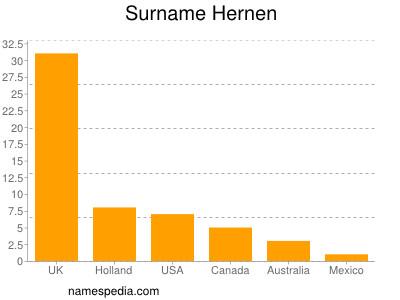 Surname Hernen