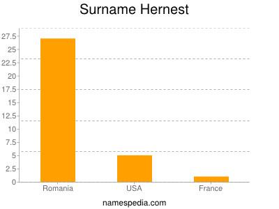 Surname Hernest