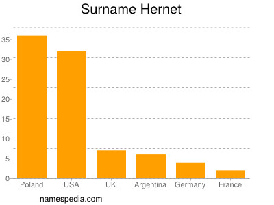 Surname Hernet
