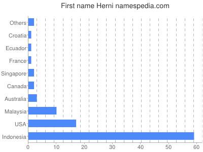 Given name Herni