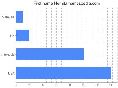 Given name Hernita