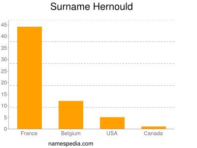 Surname Hernould