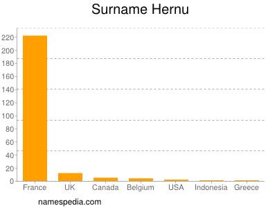 Surname Hernu