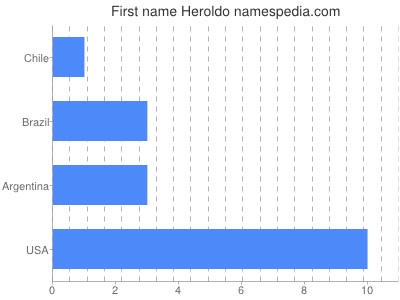Given name Heroldo