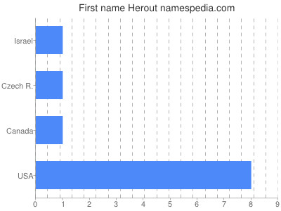 Given name Herout
