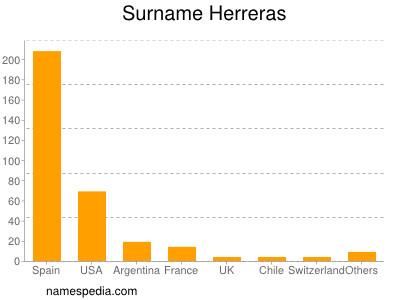Surname Herreras