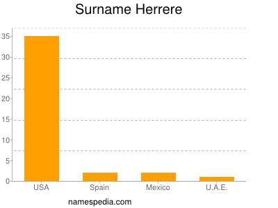 Surname Herrere