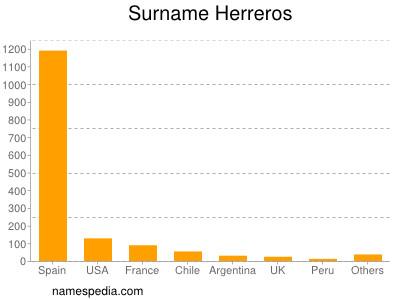 Surname Herreros