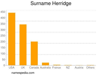 Surname Herridge