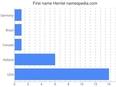 Given name Herriet