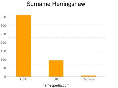 Surname Herringshaw