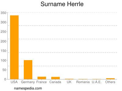 Surname Herrle