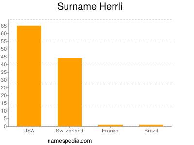 Surname Herrli