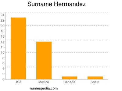 Surname Herrnandez