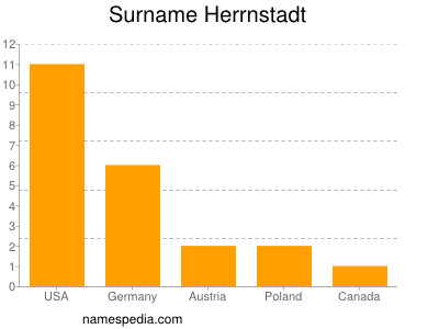 Surname Herrnstadt