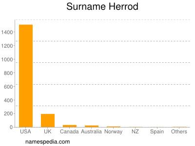 Surname Herrod
