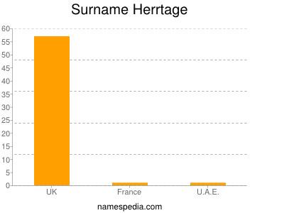 Surname Herrtage