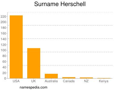 Surname Herschell