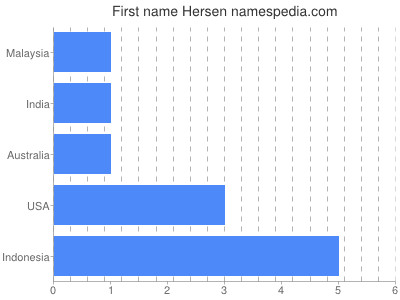 Given name Hersen