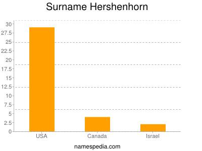 Surname Hershenhorn