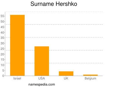 Surname Hershko